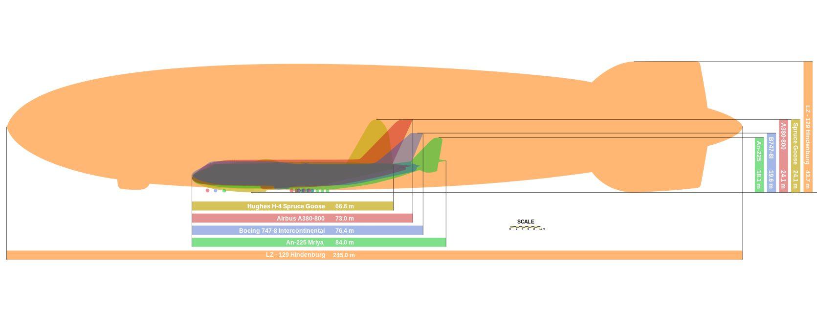 Srovnání velikosti největší vzducholodě a největšího letadla